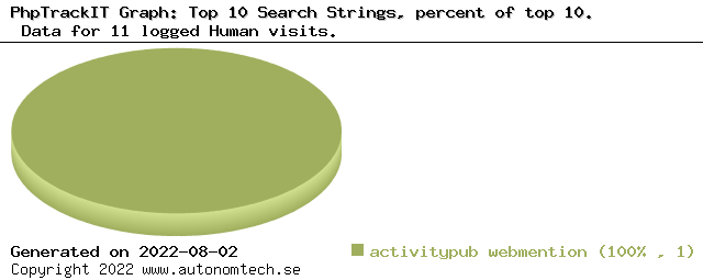Top 10 Search Strings, percent of top 10