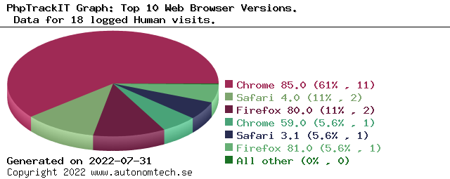Top 10 Web Browser Versions