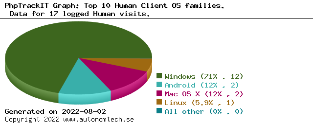 Top 10 Human Client OS families