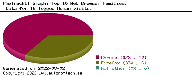 Top 10 Web Browser Families