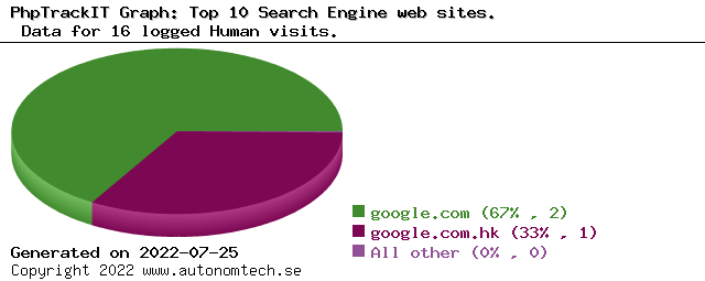Top 10 Search Engine web sites