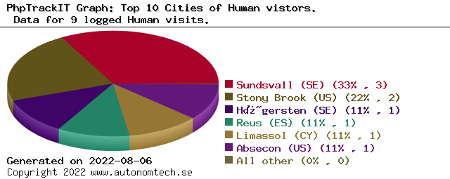 Top 10 Cities of Human vistors