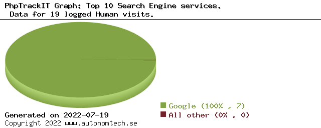 Top 10 Search Engine services