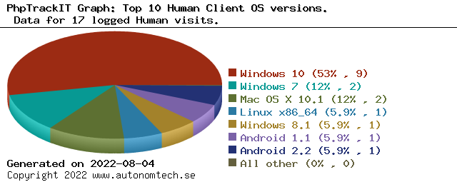 Top 10 Human Client OS versions